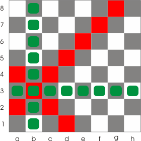The directions on the chess board: the rows, the columns and the diagonals