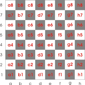 The coordinate of each square used in algebraic notation